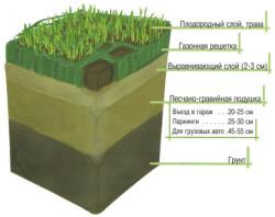 Рекомендации по посеву газонных трав
